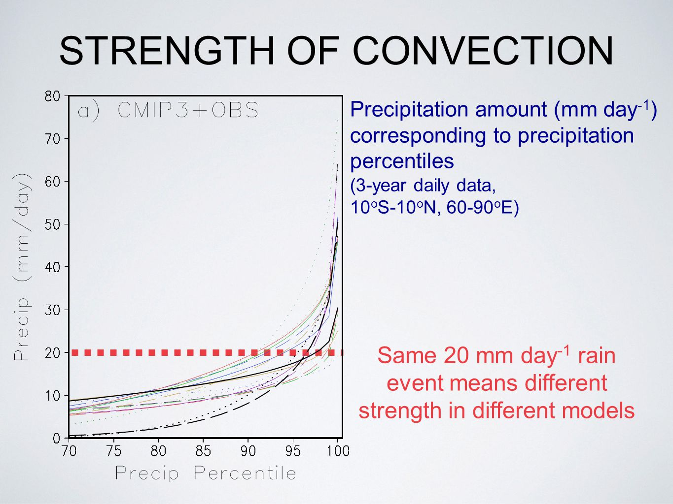 STRENGTH OF CONVECTION Same 20 mm day -1 rain event means different strength in different models Precipitation amount (mm day -1 ) corresponding to precipitation percentiles (3-year daily data, 10 o S-10 o N, 60-90 o E)