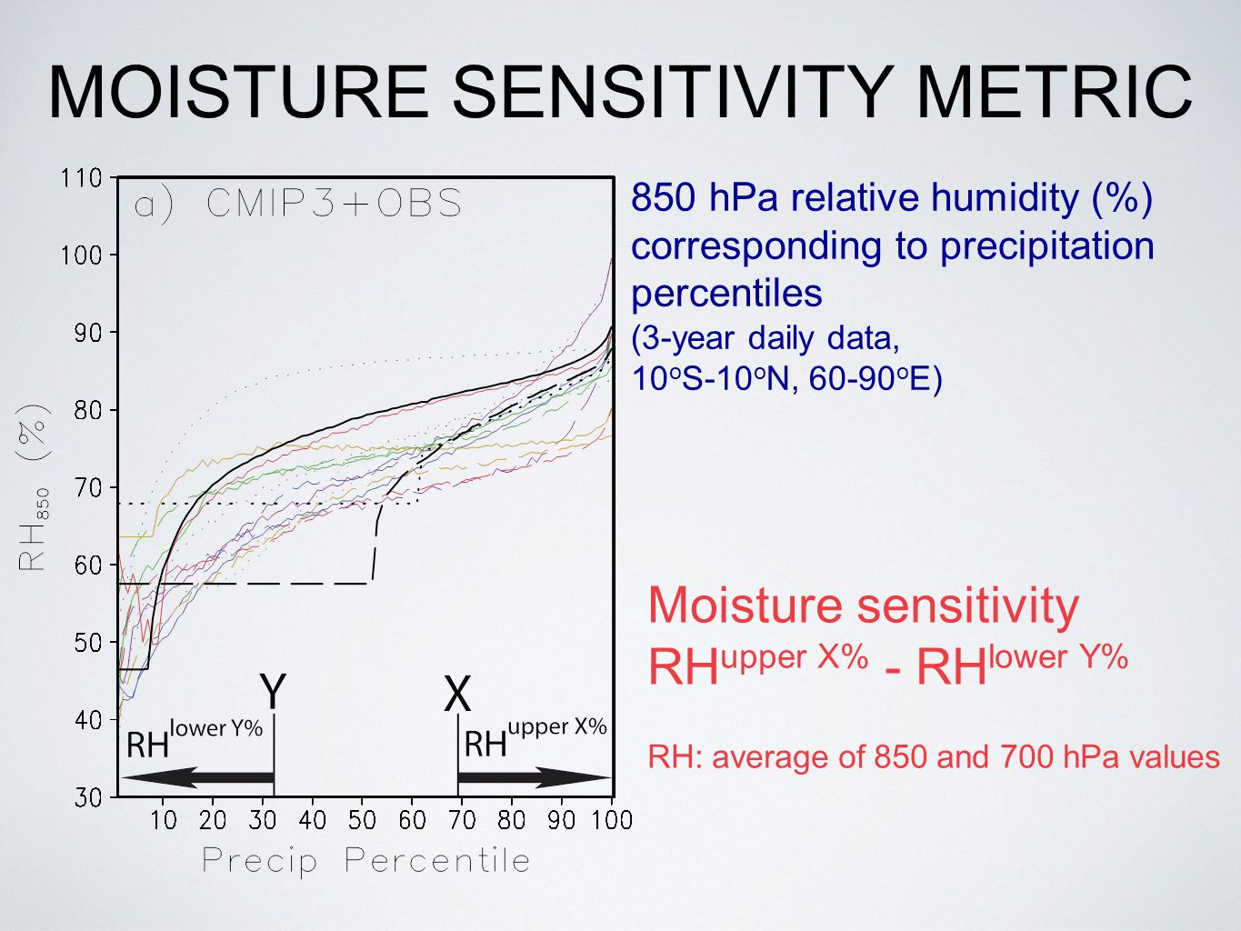 MOISTURE SENSITIVITY METRIC Moisture sensitivity RH upper X% - RH lower Y% RH: average of 850 and 700 hPa values 850 hPa relative humidity (%) corresponding to precipitation percentiles (3-year daily data, 10 o S-10 o N, 60-90 o E)