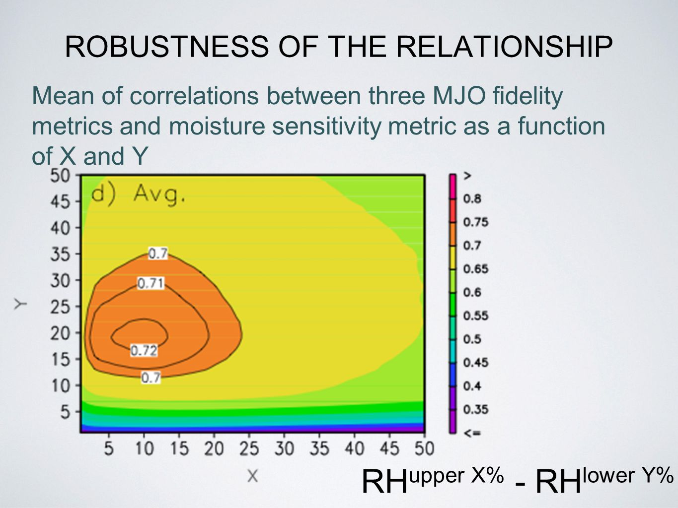 ROBUSTNESS OF THE RELATIONSHIP RH upper X% - RH lower Y% Mean of correlations between three MJO fidelity metrics and moisture sensitivity metric as a function of X and Y