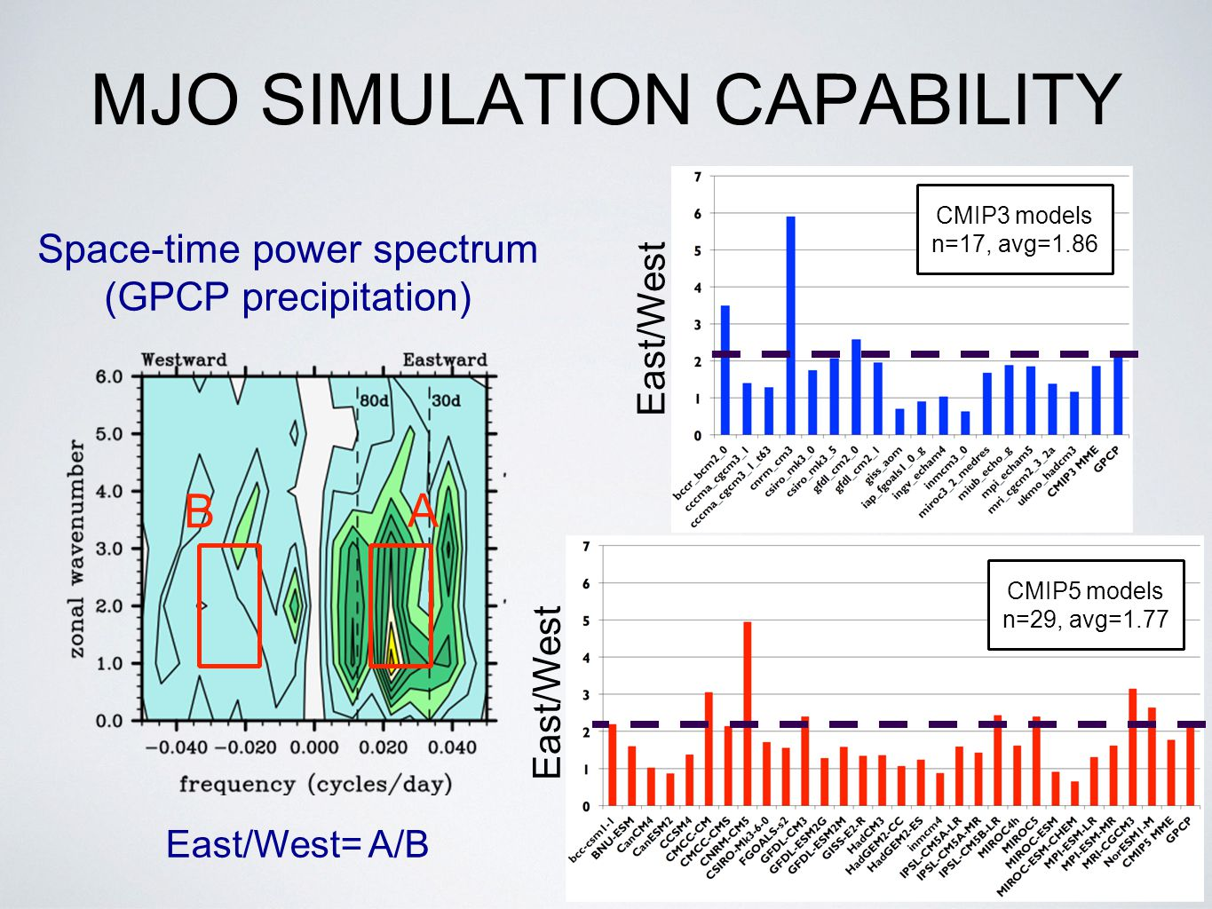 MJO SIMULATION CAPABILITY East/West= A/B Space-time power spectrum (GPCP precipitation) A B CMIP3 models n=17, avg=1.86 East/West CMIP5 models n=29, avg=1.77 East/West