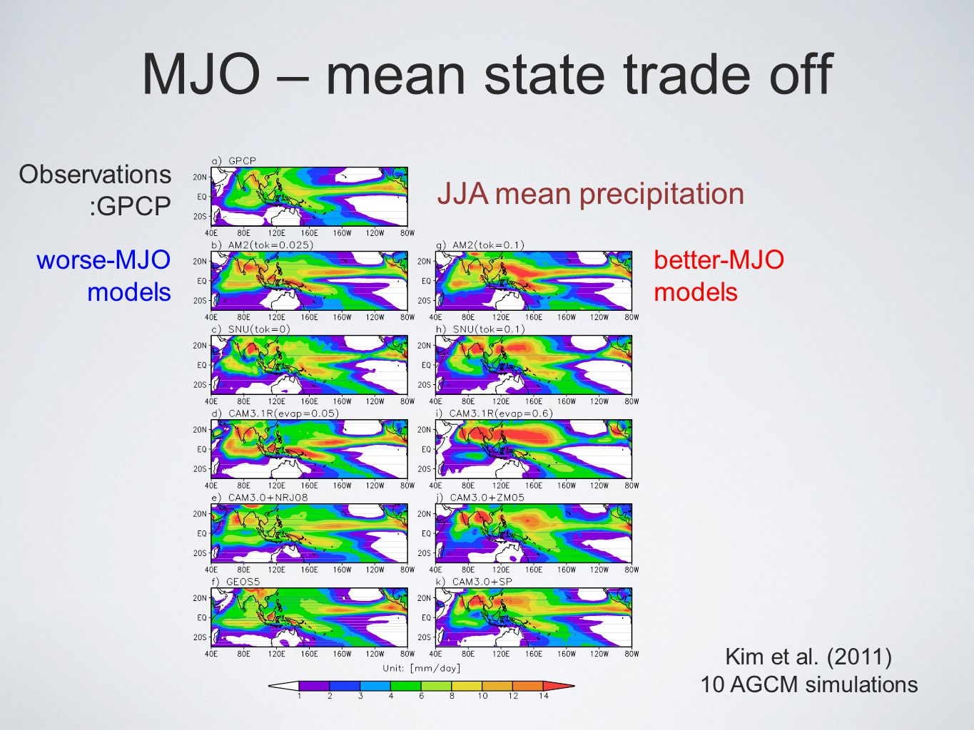 MJO – mean state trade off JJA mean precipitation Observations :GPCP worse-MJO models better-MJO models Kim et al.