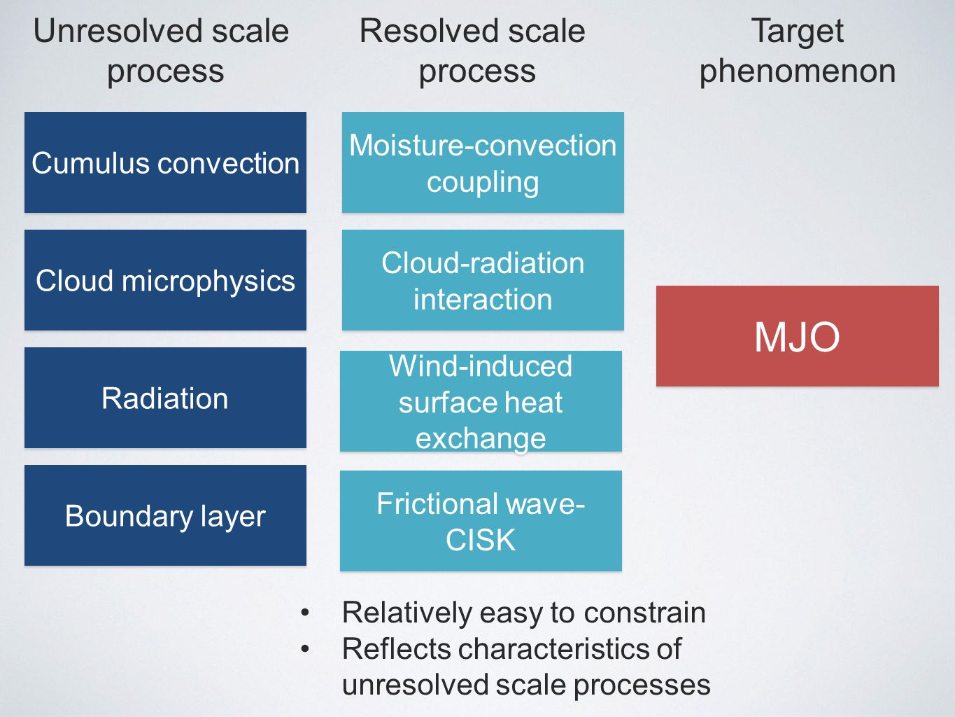 MJO Moisture-convection coupling Wind-induced surface heat exchange Cloud-radiation interaction Frictional wave- CISK Cumulus convection Cloud microphysics Radiation Boundary layer Unresolved scale process Resolved scale process Target phenomenon Relatively easy to constrain Reflects characteristics of unresolved scale processes