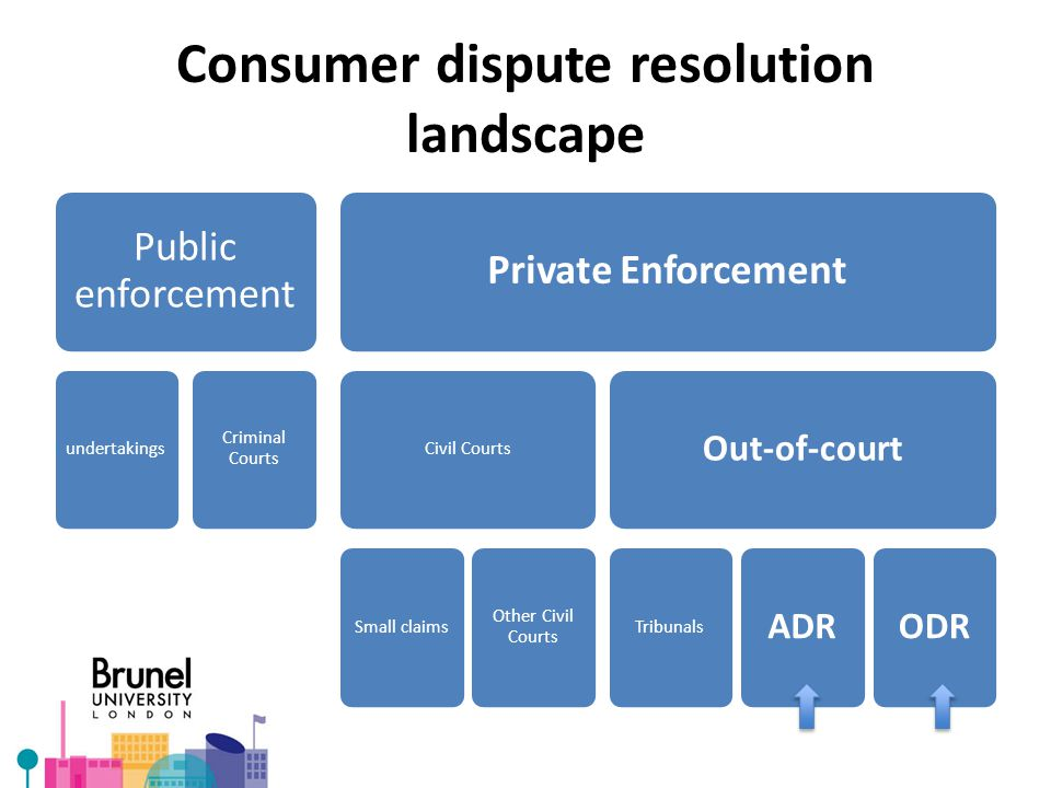 Consumer dispute resolution landscape Public enforcement undertakings Criminal Courts Private Enforcement Civil Courts Small claims Other Civil Courts Out-of-court Tribunals ADRODR