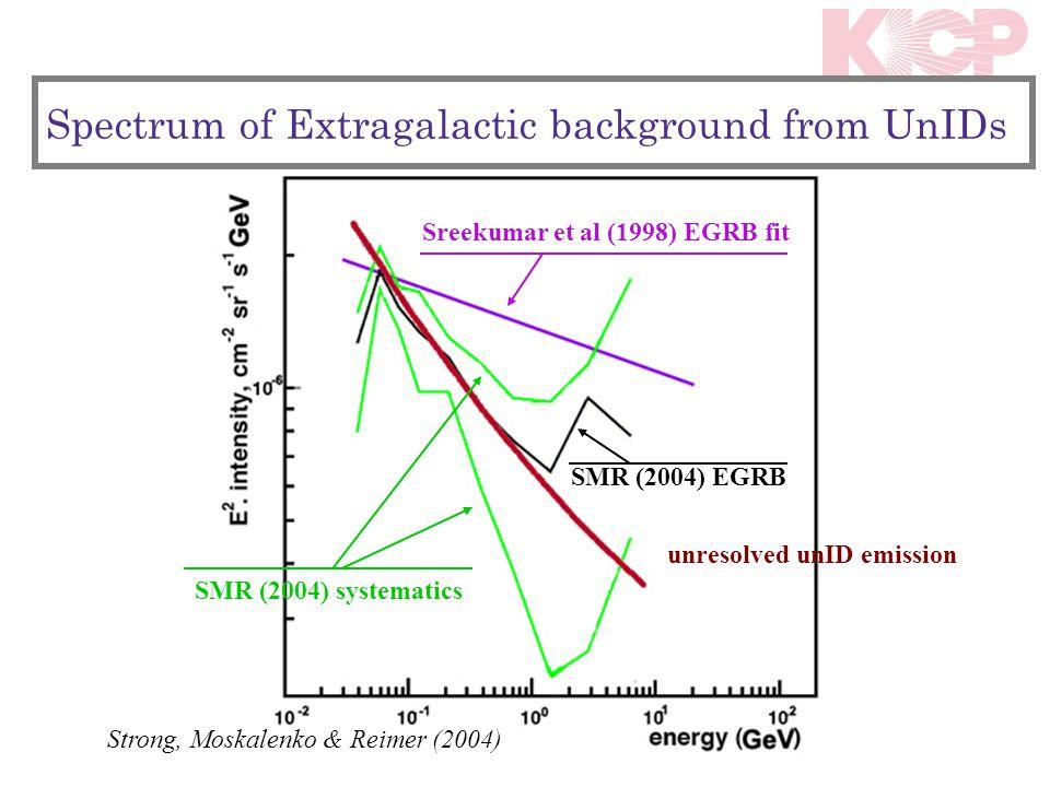 unresolved unID emission Strong, Moskalenko & Reimer (2004) Sreekumar et al (1998) EGRB fit SMR (2004) EGRB SMR (2004) systematics Spectrum of Extraga