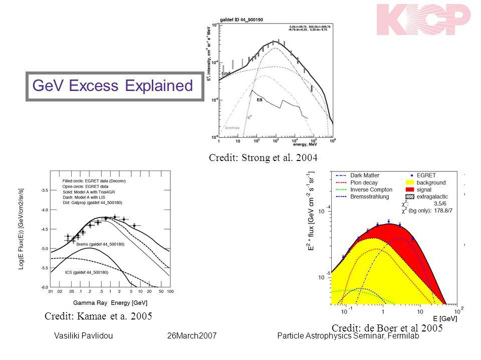 Credit: de Boer et al 2005 Credit: Kamae et a. 2005 Credit: Strong et al. 2004 GeV Excess Explained