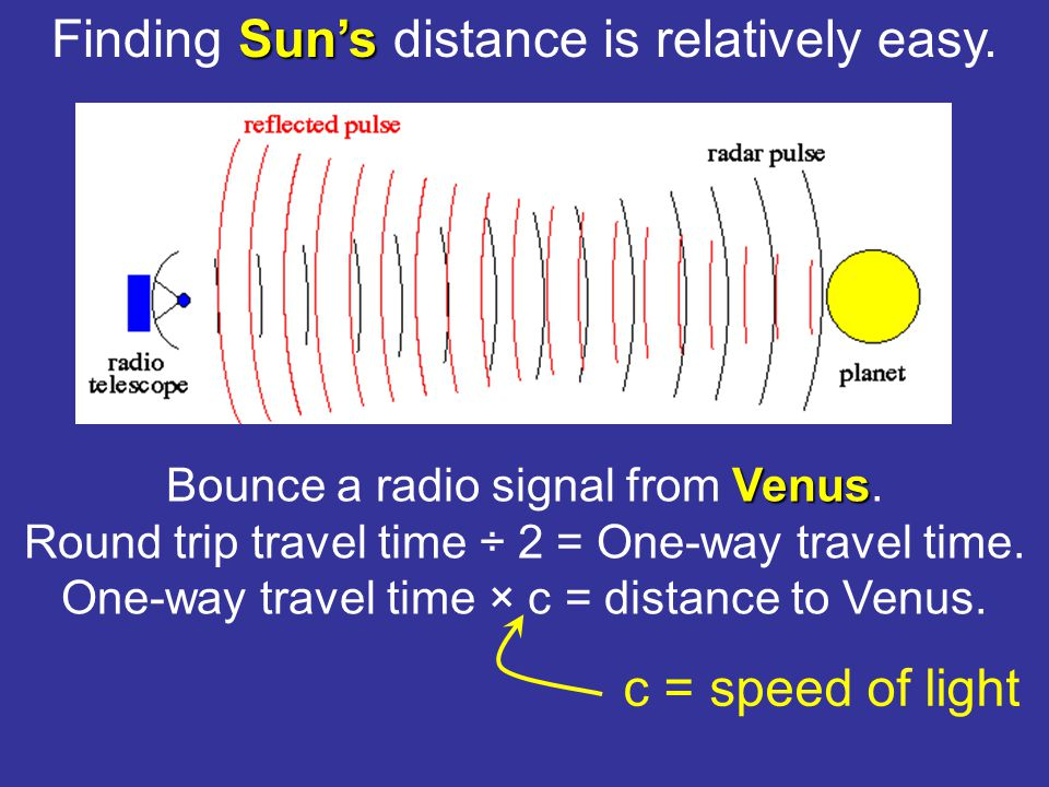 Find a star with a spectrum identical to the Sun's (for instance).
