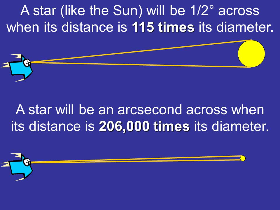 115 times A star (like the Sun) will be 1/2° across when its distance is 115 times its diameter.