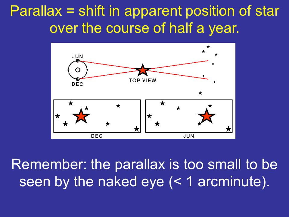 What the %$*&@ does this have to do with finding distances to stars?.