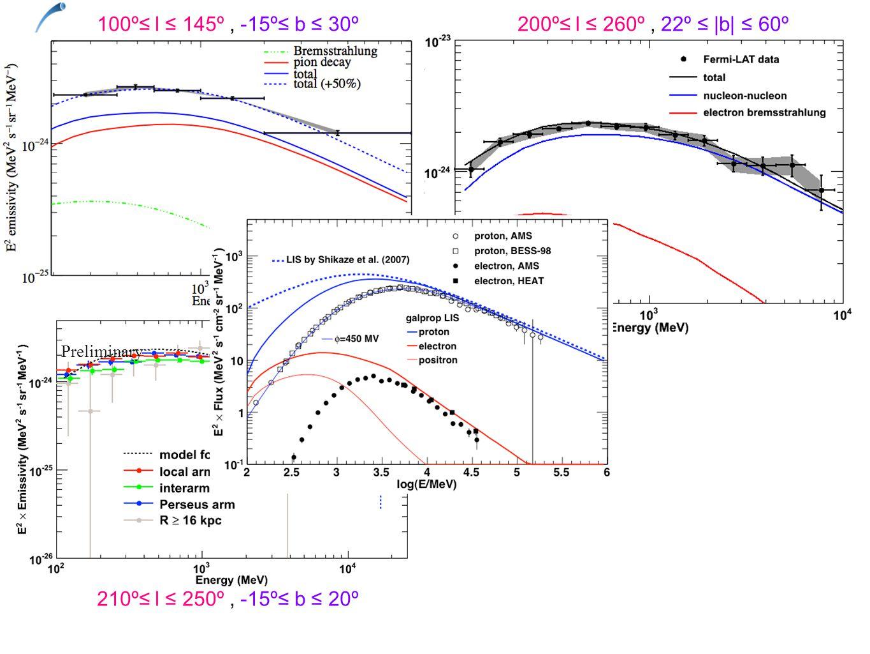 200º≤ l ≤ 260º, 22º ≤ |b| ≤ 60º100º≤ l ≤ 145º, -15º≤ b ≤ 30º 210º≤ l ≤ 250º, -15º≤ b ≤ 20º Preliminary