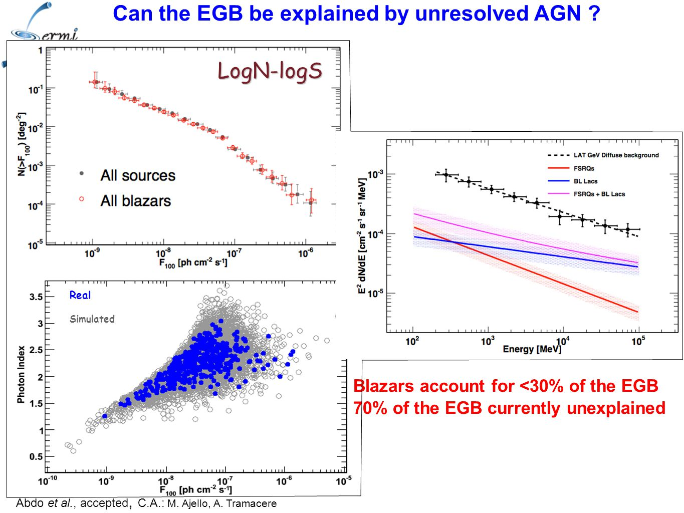Real Simulated LogN-logS Blazars account for <30% of the EGB 70% of the EGB currently unexplained Can the EGB be explained by unresolved AGN .