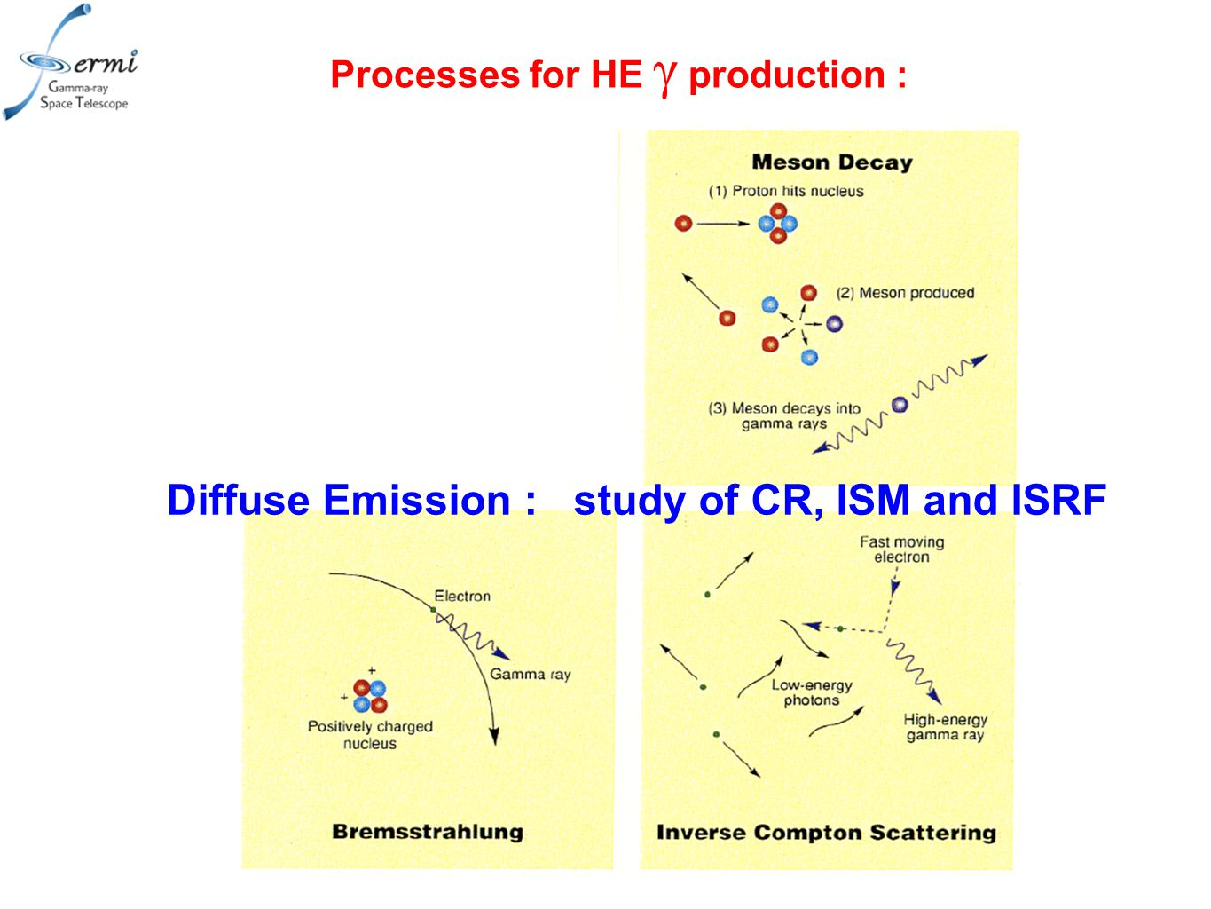 Processes for HE γ production : Diffuse Emission : study of CR, ISM and ISRF