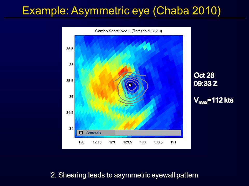 Example: Asymmetric eye (Chaba 2010) 2. Shearing leads to asymmetric eyewall pattern Center-fix