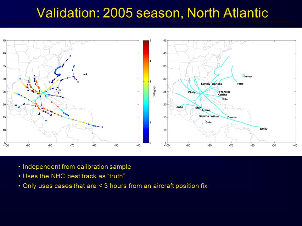 Validation: 2005 season, North Atlantic Independent from calibration sample Independent from calibration sample Uses the NHC best track as truth Uses the NHC best track as truth Only uses cases that are < 3 hours from an aircraft position fix Only uses cases that are < 3 hours from an aircraft position fix
