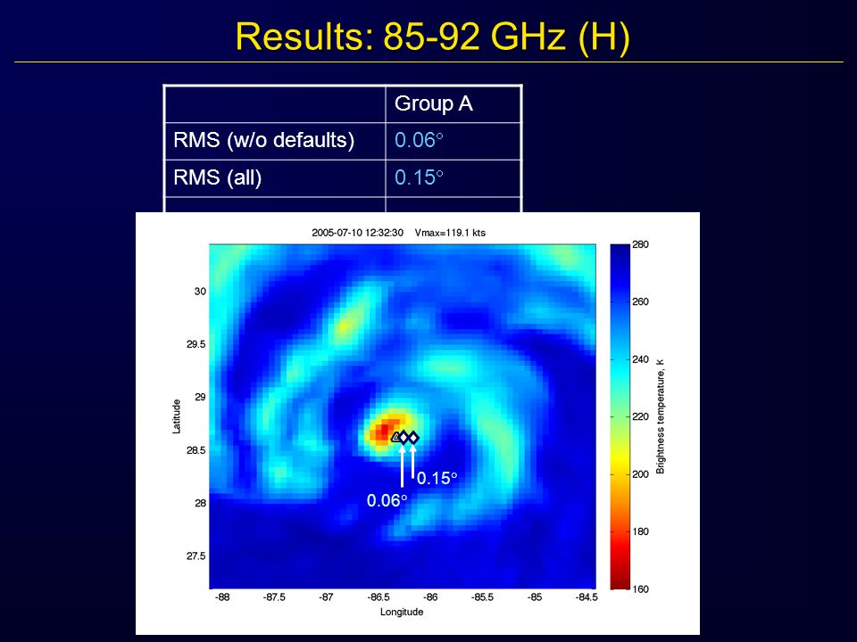 Results: 85-92 GHz (H) Group A RMS (w/o defaults) 0.06  RMS (all) 0.15  0.06  0.15 