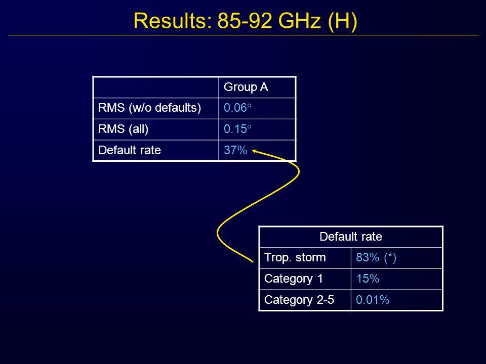 Results: 85-92 GHz (H) Default rate Trop.