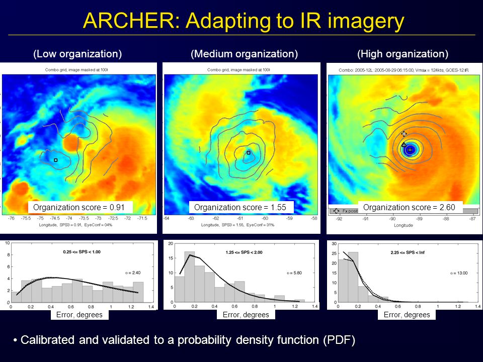 ARCHER: Adapting to IR imagery Calibrated and validated to a probability density function (PDF) Calibrated and validated to a probability density function (PDF) Error, degrees (Low organization) Organization score = 0.91 (Medium organization) Organization score = 1.55 (High organization) Organization score = 2.60