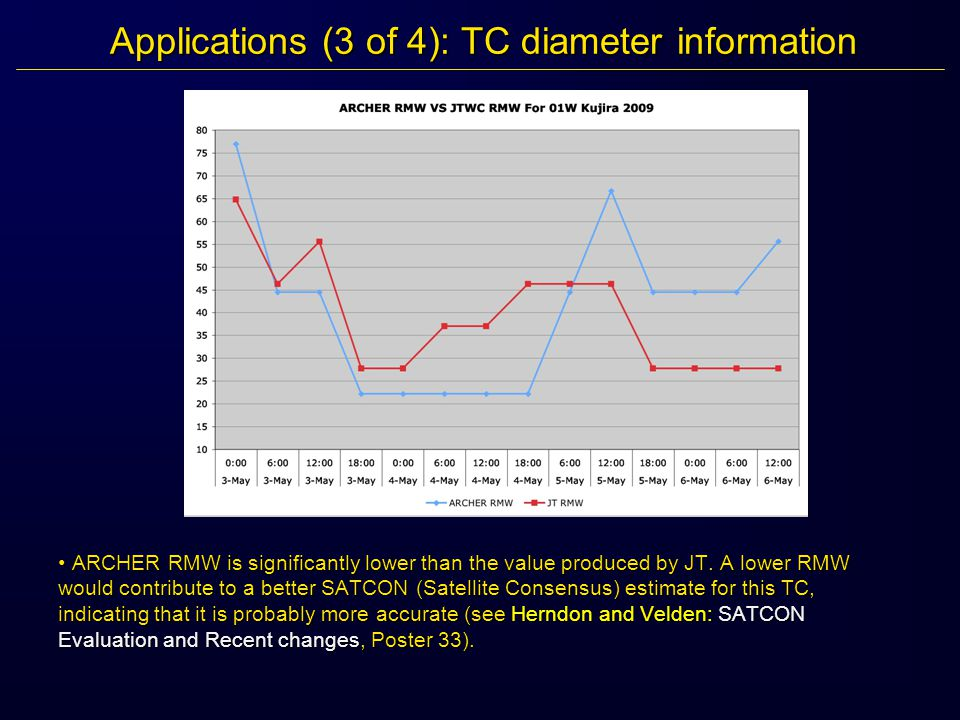 Applications (3 of 4): TC diameter information ARCHER RMW is significantly lower than the value produced by JT.
