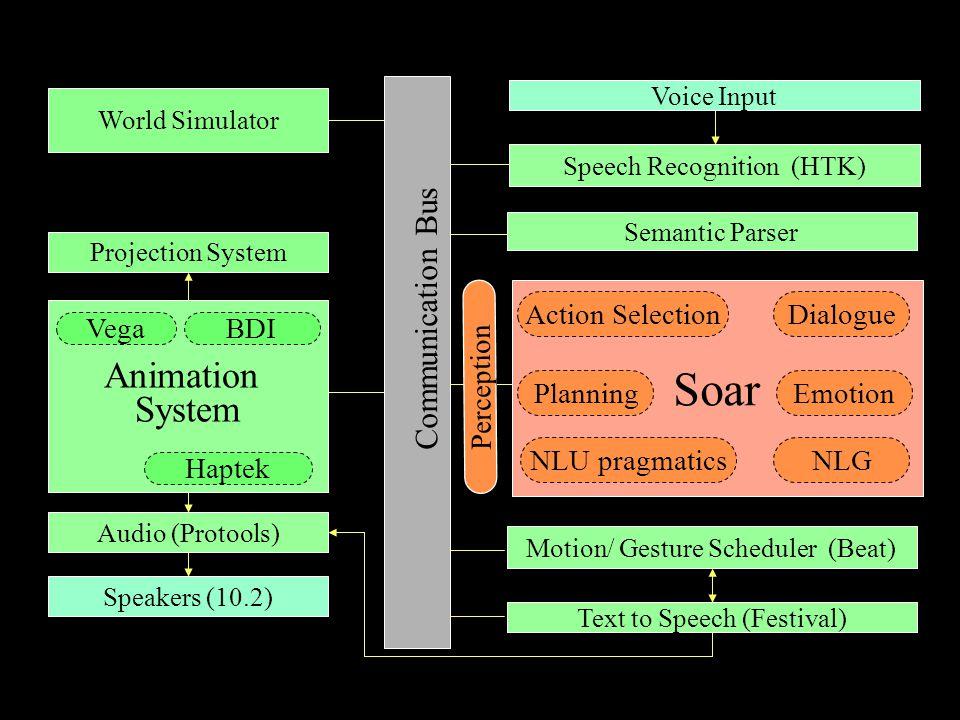 Speech Recognition (HTK) Semantic Parser Motion/ Gesture Scheduler (Beat) Text to Speech (Festival) World Simulator Animation System BDI Haptek Commun