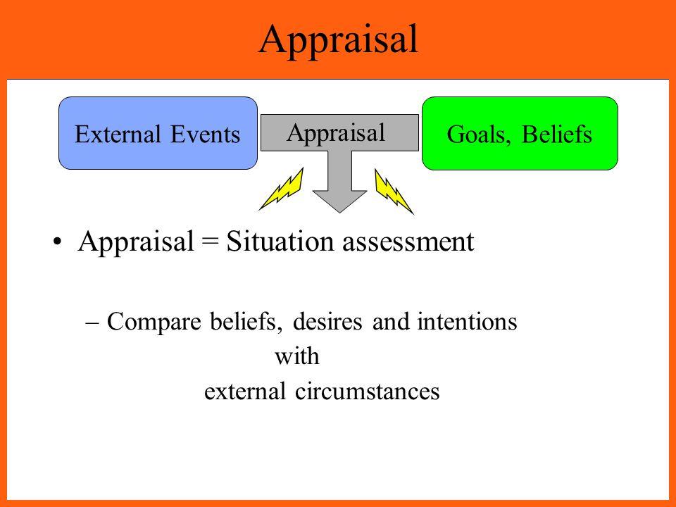 Goals, Beliefs External Events Appraisal Appraisal = Situation assessment –Compare beliefs, desires and intentions with external circumstances