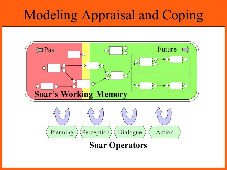 Modeling Appraisal and Coping Past Future PlanningPerceptionDialogueAction Soar's Working Memory Soar Operators