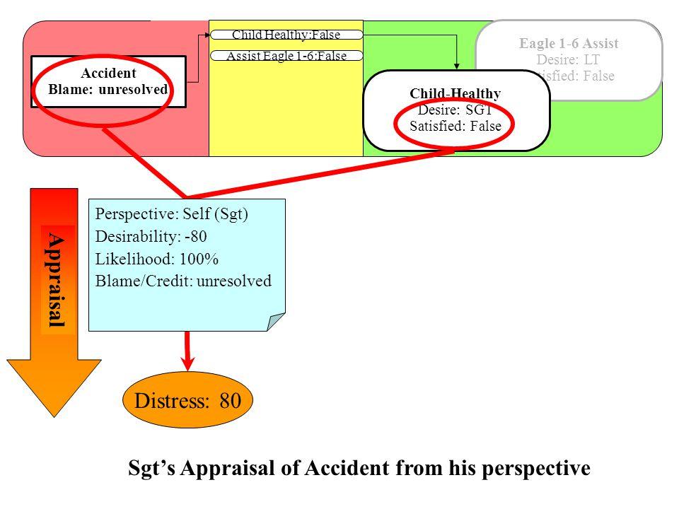 Child Healthy:False Accident Blame: unresolved Assist Eagle 1-6:False Eagle 1-6 Assist Desire: LT Satisfied: False Child-Healthy Desire: SGT Satisfied