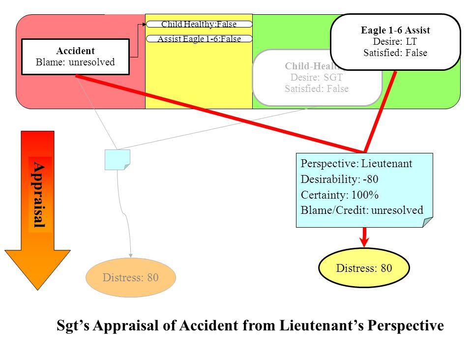 Child Healthy:False Accident Blame: unresolved Assist Eagle 1-6:False Distress: 80 Child-Healthy Desire: SGT Satisfied: False Distress: 80 Perspective