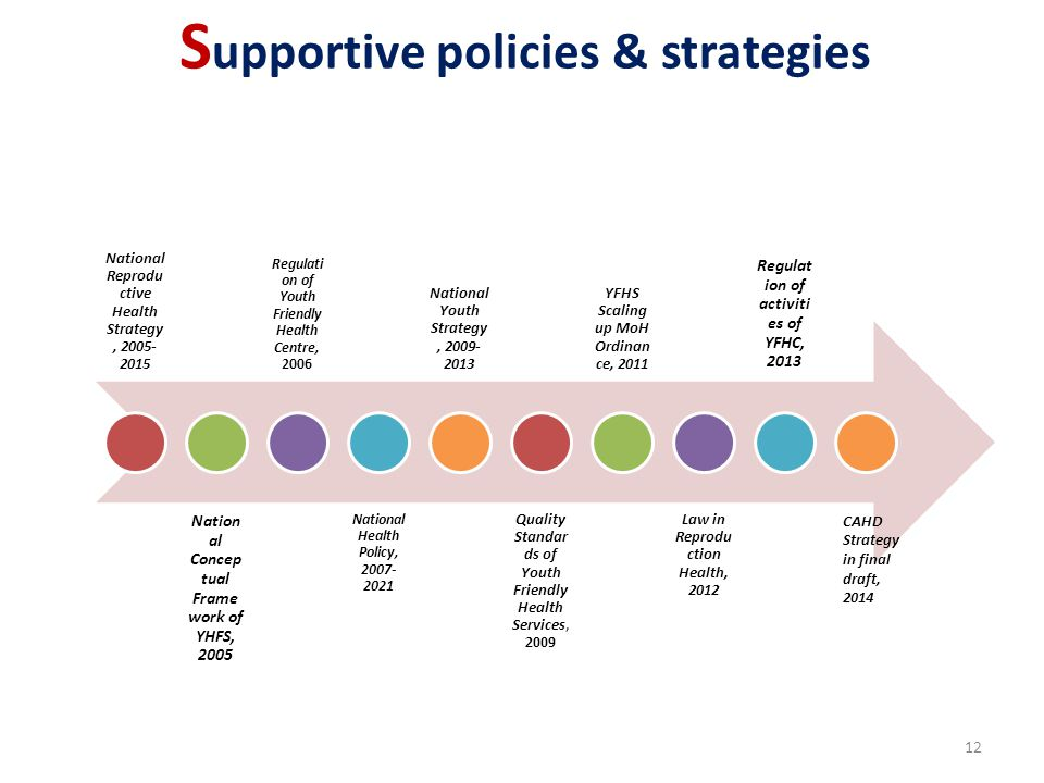 S upportive policies & strategies National Reprodu ctive Health Strategy, 2005- 2015 Nation al Concep tual Frame work of YHFS, 2005 Regulati on of Youth Friendly Health Centre, 2006 National Health Policy, 2007- 2021 National Youth Strategy, 2009- 2013 Quality Standar ds of Youth Friendly Health Services, 2009 YFHS Scaling up MoH Ordinan ce, 2011 Law in Reprodu ction Health, 2012 Regulat ion of activiti es of YFHC, 2013 CAHD Strategy in final draft, 2014 12