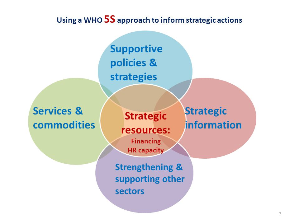 Using a WHO 5S approach to inform strategic actions Supportive policies & strategies Strategic information Services & commodities Strengthening & supporting other sectors Strategic resources: Financing HR capacity 7