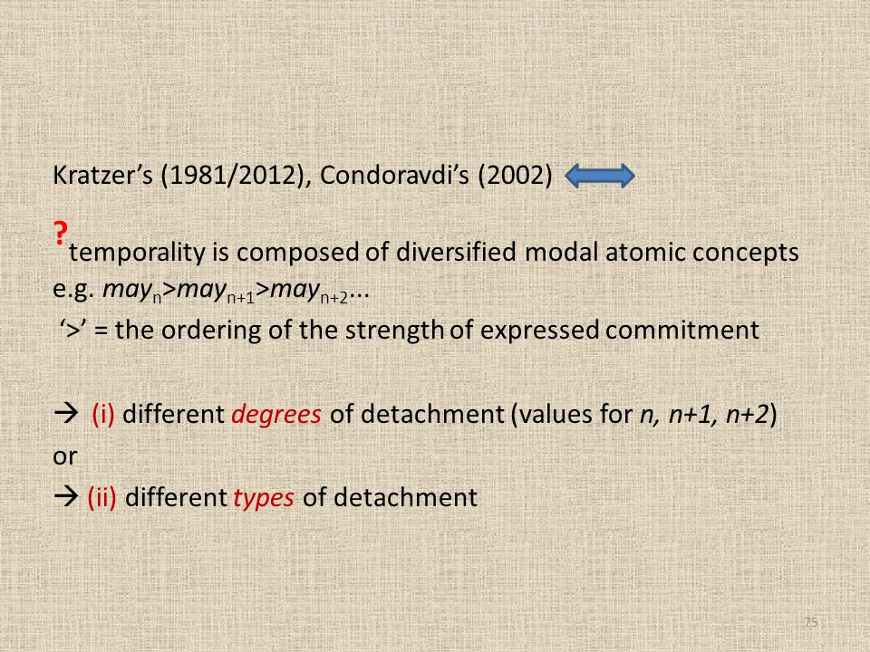 Kratzer's (1981/2012), Condoravdi's (2002) ? temporality is composed of diversified modal atomic concepts e.g. may n >may n+1 >may n+2... '>' = the or