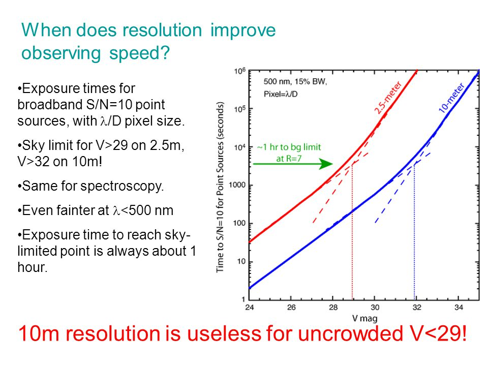 When does resolution improve observing speed? Exposure times for broadband S/N=10 point sources, with /D pixel size. Sky limit for V>29 on 2.5m, V>32