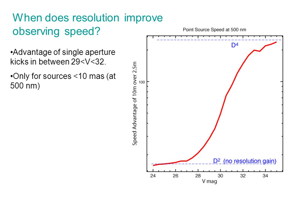 When does resolution improve observing speed.