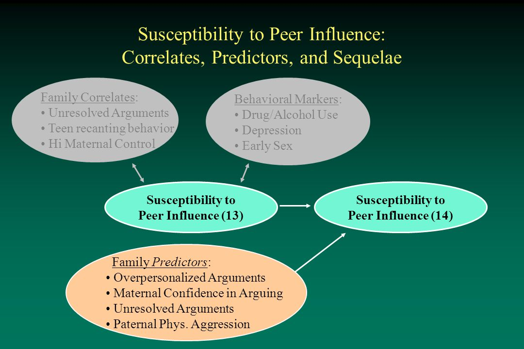 Susceptibility to Peer Influence: Correlates, Predictors, and Sequelae Susceptibility to Peer Influence (13) Family Correlates: Unresolved Arguments Teen recanting behavior Hi Maternal Control Susceptibility to Peer Influence (14) Family Predictors: Overpersonalized Arguments Maternal Confidence in Arguing Unresolved Arguments Paternal Phys.