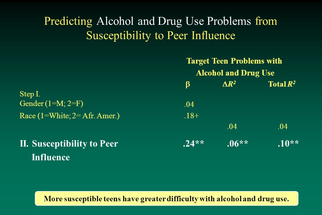 Predicting Alcohol and Drug Use Problems from Susceptibility to Peer Influence Target Teen Problems with Alcohol and Drug Use R2R2 Total R 2 Step I.