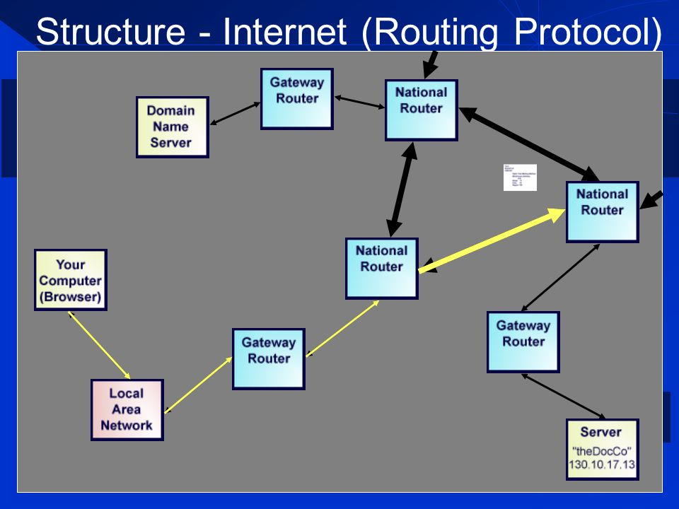 Structure - Internet (Routing Protocol)