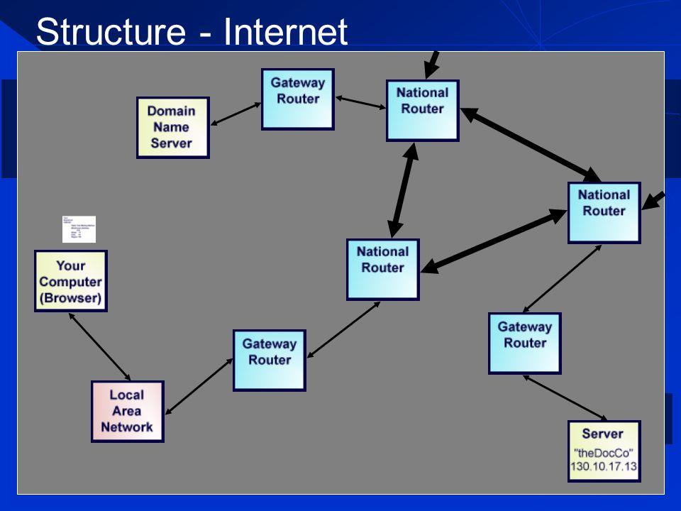 Structure - Internet