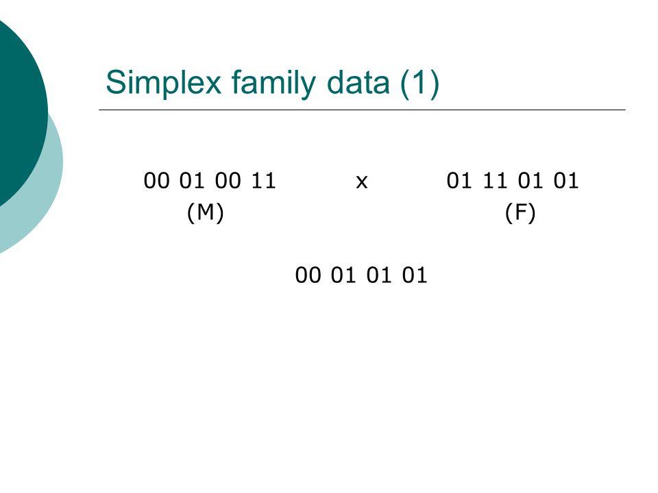 Simplex family data (1) 00 01 00 11 x 01 11 01 01 (M) (F) 00 01 01 01