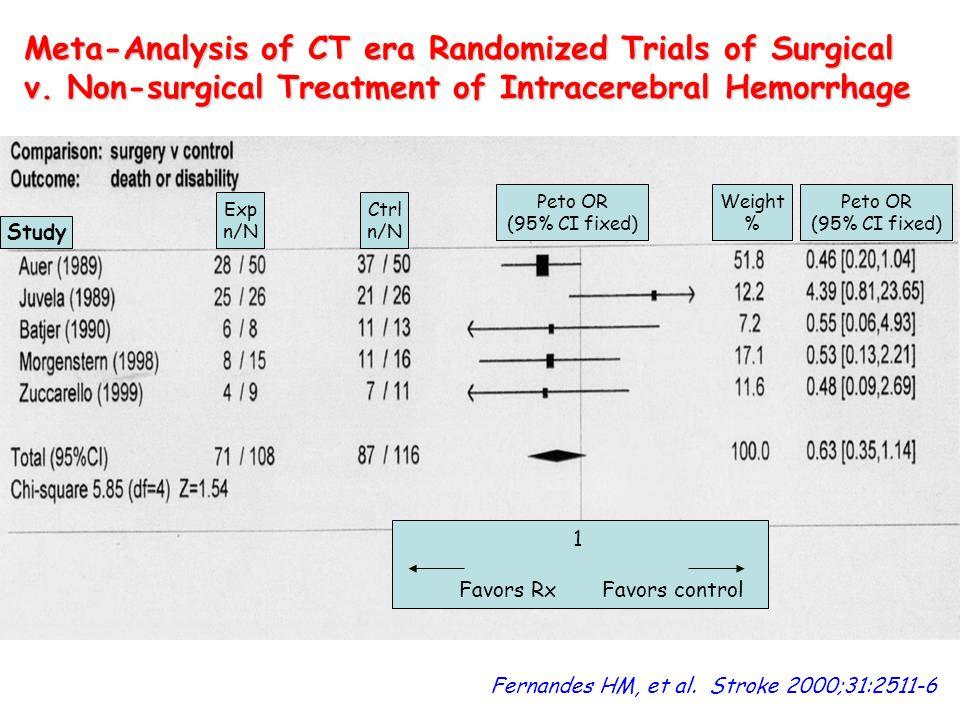 Fernandes HM, et al. Stroke 2000;31:2511-6 Meta-Analysis of CT era Randomized Trials of Surgical v. Non-surgical Treatment of Intracerebral Hemorrhage