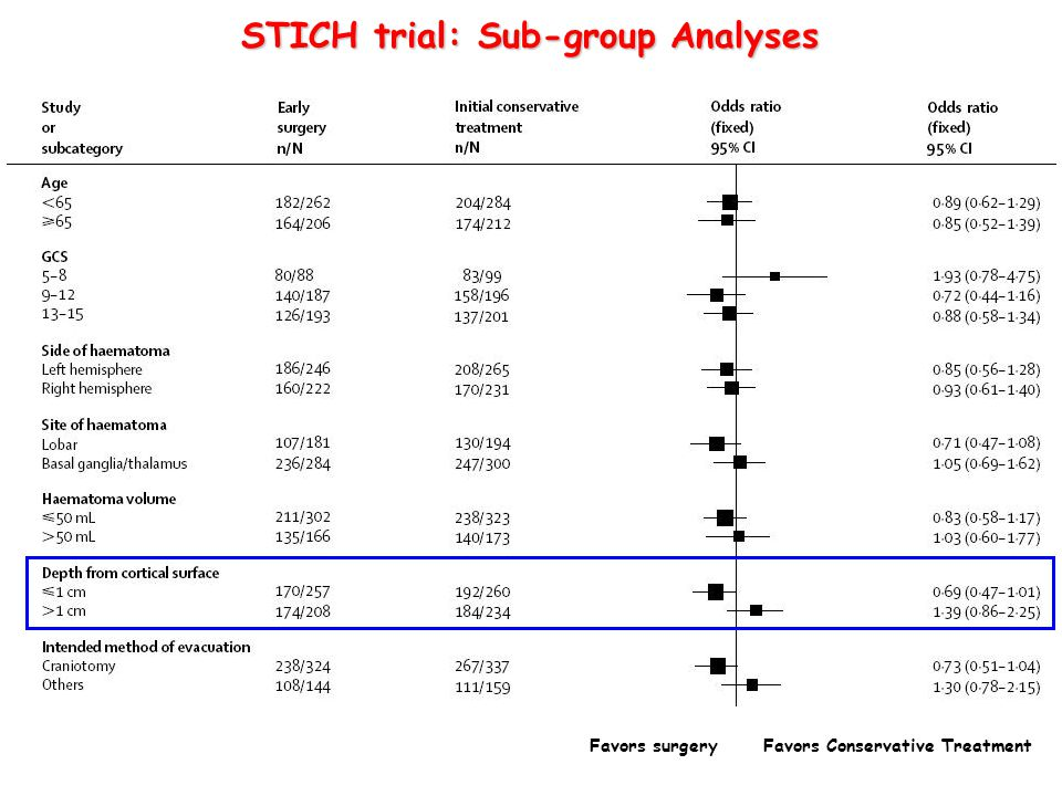Favors surgery Favors Conservative Treatment STICH trial: Sub-group Analyses
