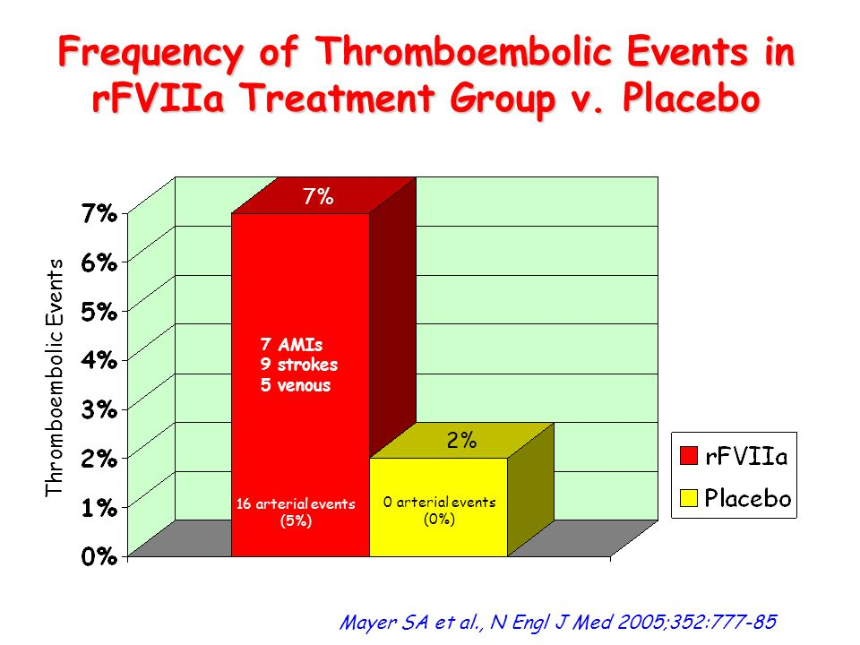 Frequency of Thromboembolic Events in rFVIIa Treatment Group v. Placebo Thromboembolic Events 7% 2% Mayer SA et al., N Engl J Med 2005;352:777-85 7 AM