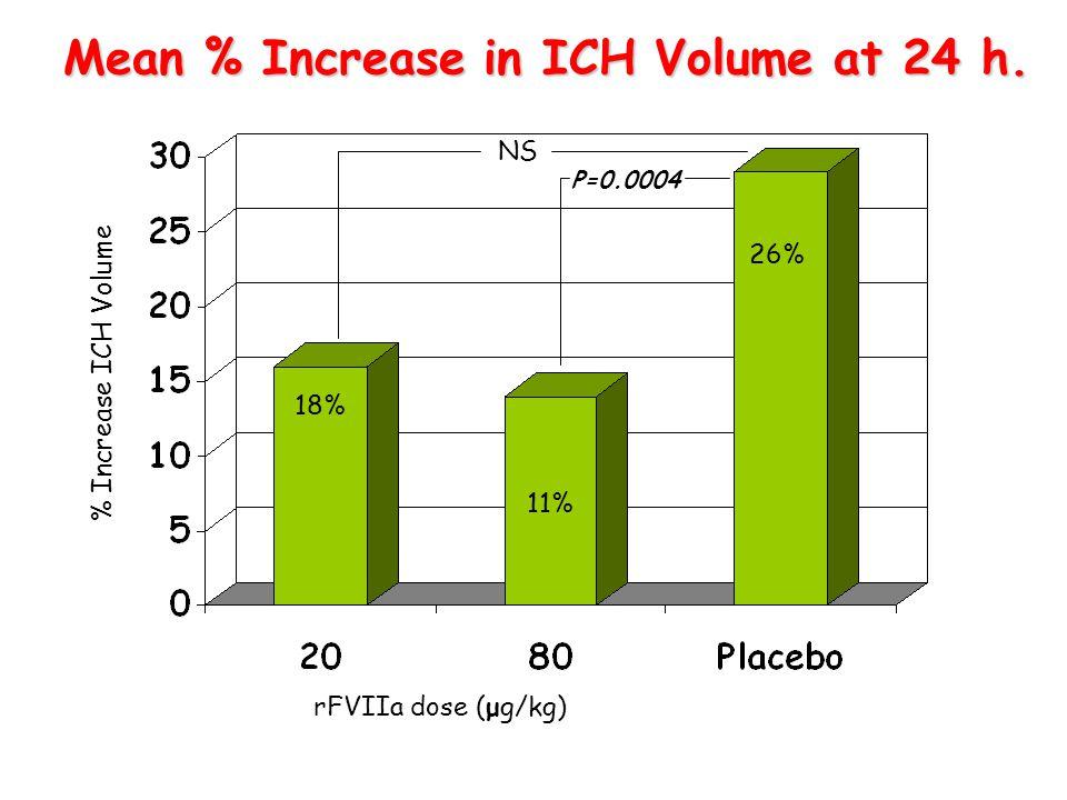 Mean % Increase in ICH Volume at 24 h. rFVIIa dose (μg/kg) % Increase ICH Volume 26% 11% 14% 18% P=0.0004 NS