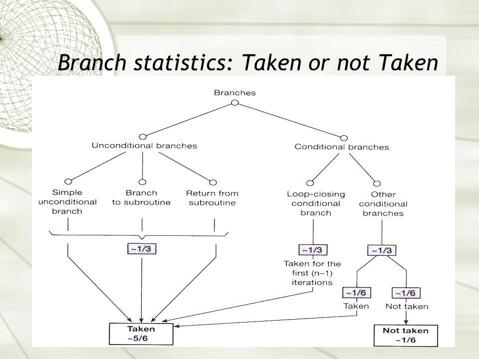 Branch statistics: Taken or not Taken