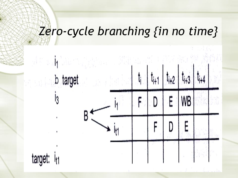 Zero-cycle branching {in no time}