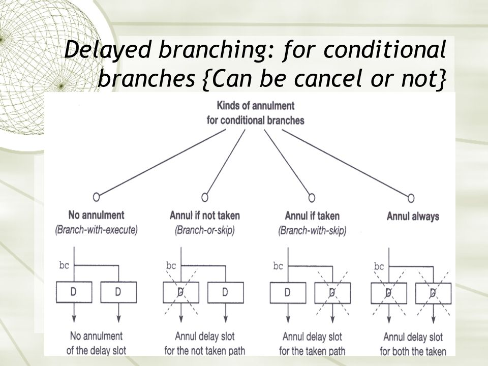 Delayed branching: for conditional branches {Can be cancel or not}
