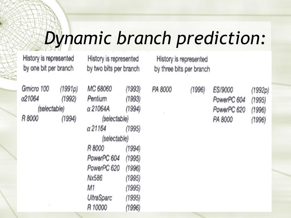 Dynamic branch prediction: