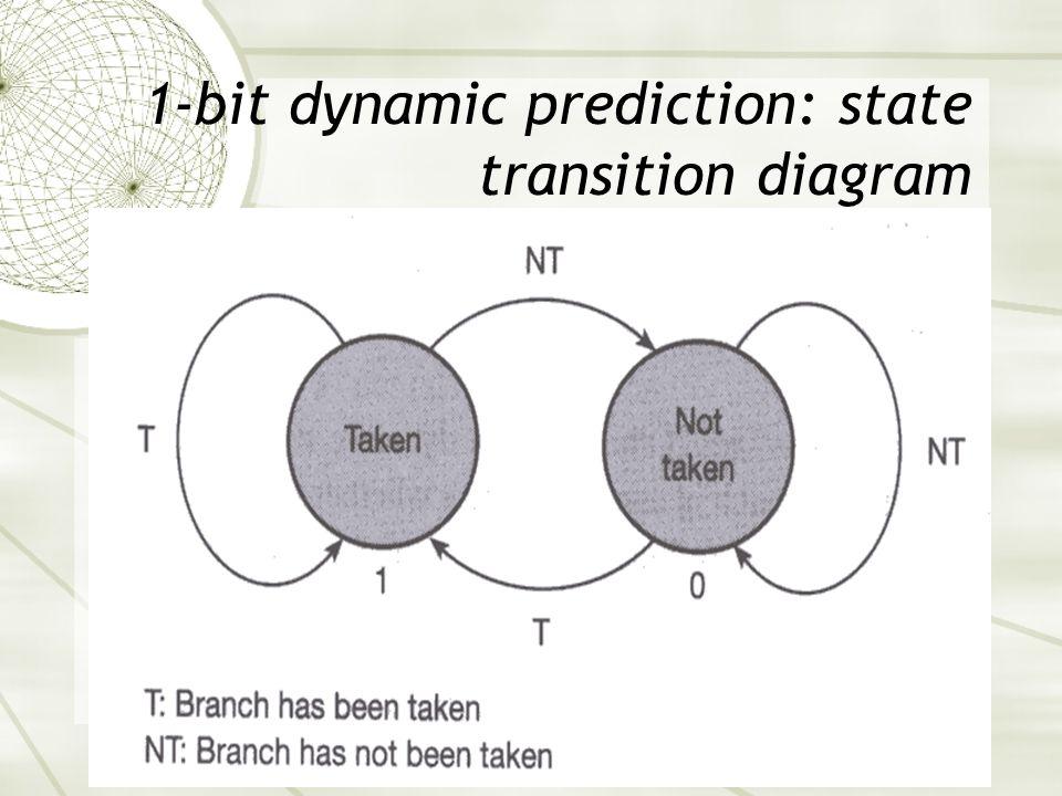 1-bit dynamic prediction: state transition diagram
