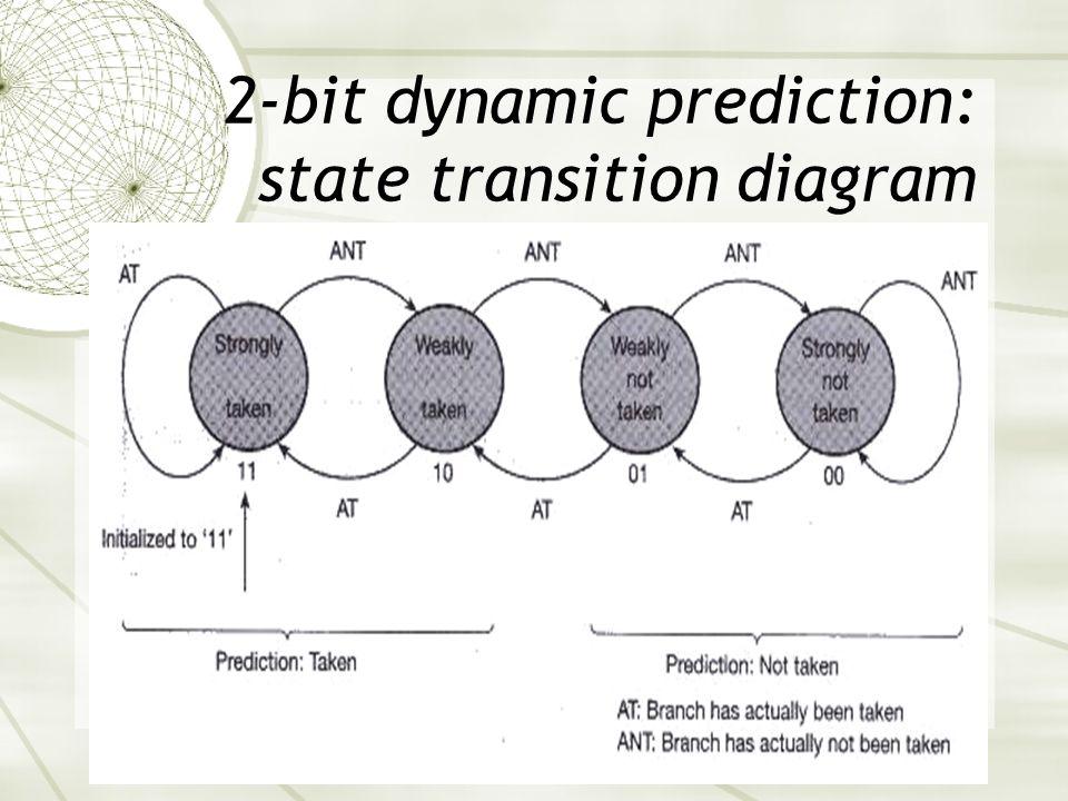 2-bit dynamic prediction: state transition diagram