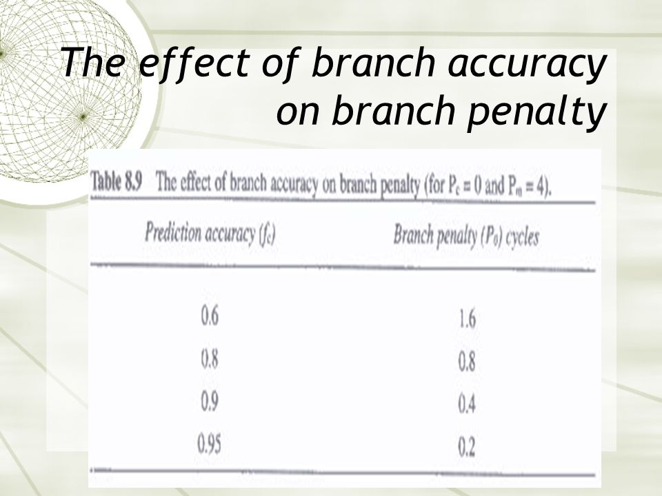 The effect of branch accuracy on branch penalty