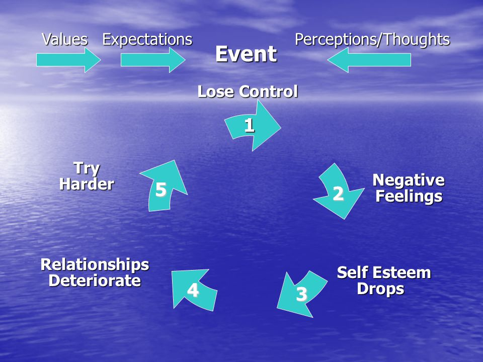Event 1 2 3 4 5 ValuesExpectationsPerceptions/Thoughts 1 Lose Control Negative Feelings Self Esteem Drops Relationships Deteriorate Try Harder