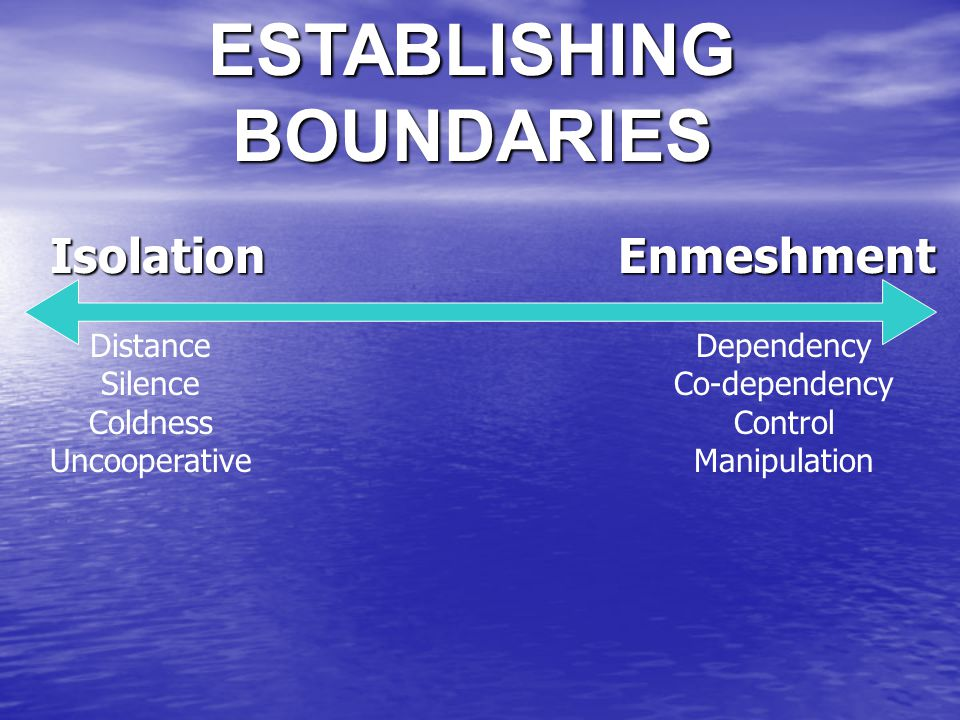 ESTABLISHING BOUNDARIES Isolation Dependency Co-dependency Control Manipulation Distance Silence Coldness Uncooperative Enmeshment