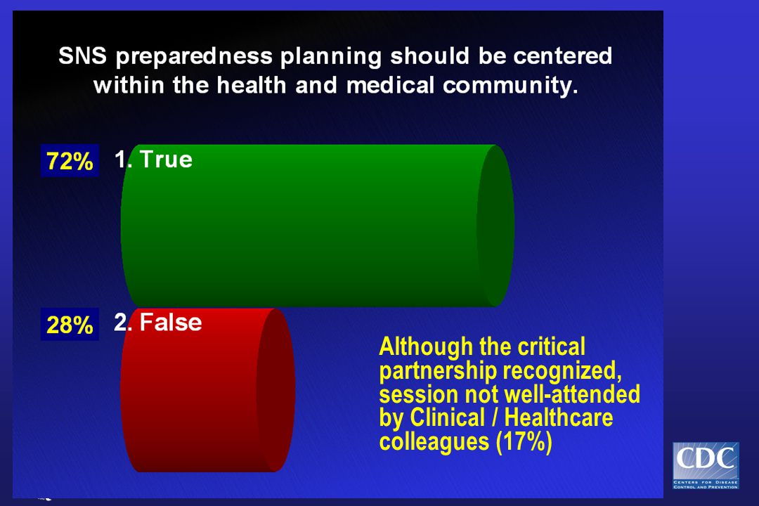 Although the critical partnership recognized, session not well-attended by Clinical / Healthcare colleagues (17%)